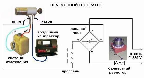 плазматрон, самодельный плазматрон, как сделать плазматрон, плазматрон своими руками